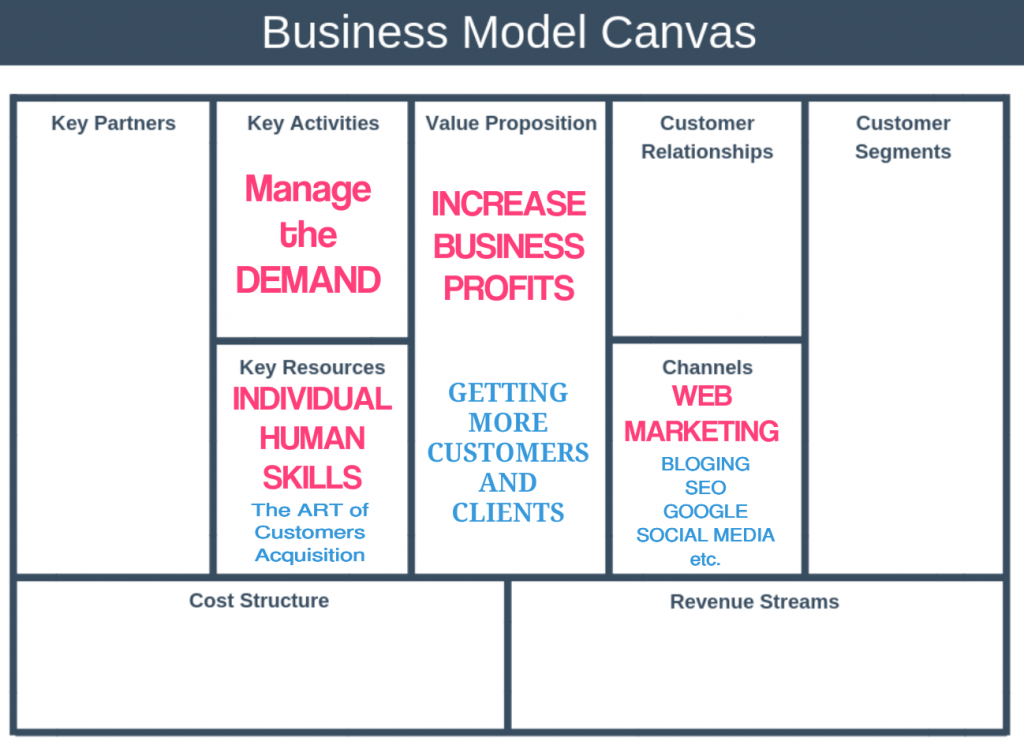 business model canvas, online based