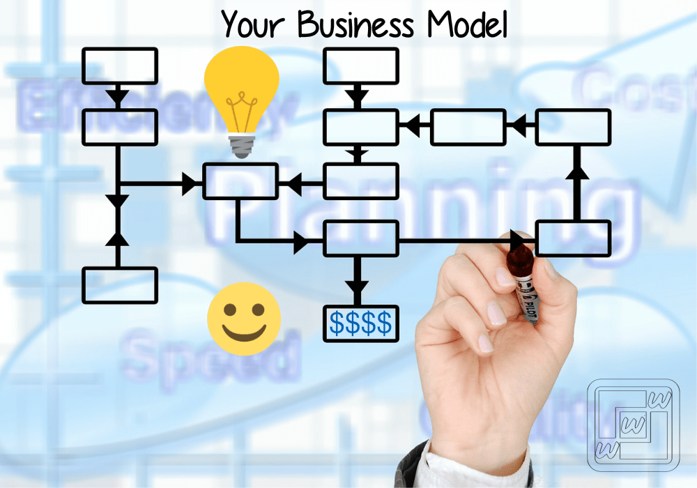 Business Model Canvas diagram